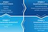 The ESG integration model