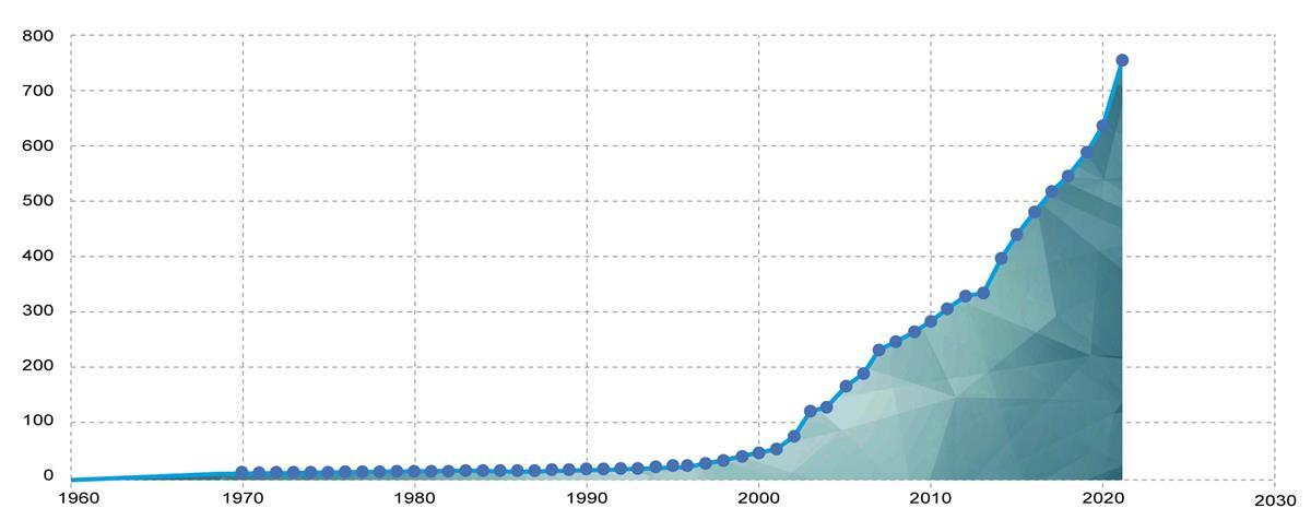 cumulative_number_of_policy_interventions_per_year