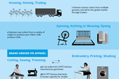 Global garment industry supply chain