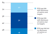 Companies disclosing links between ESG issues and pay