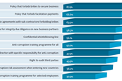 Control Risks survey of current anti-bribery and corruption measures