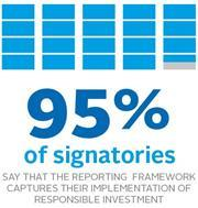 95% of signatories say that the PRI Reporting Framework captures their implementation of responsible investment