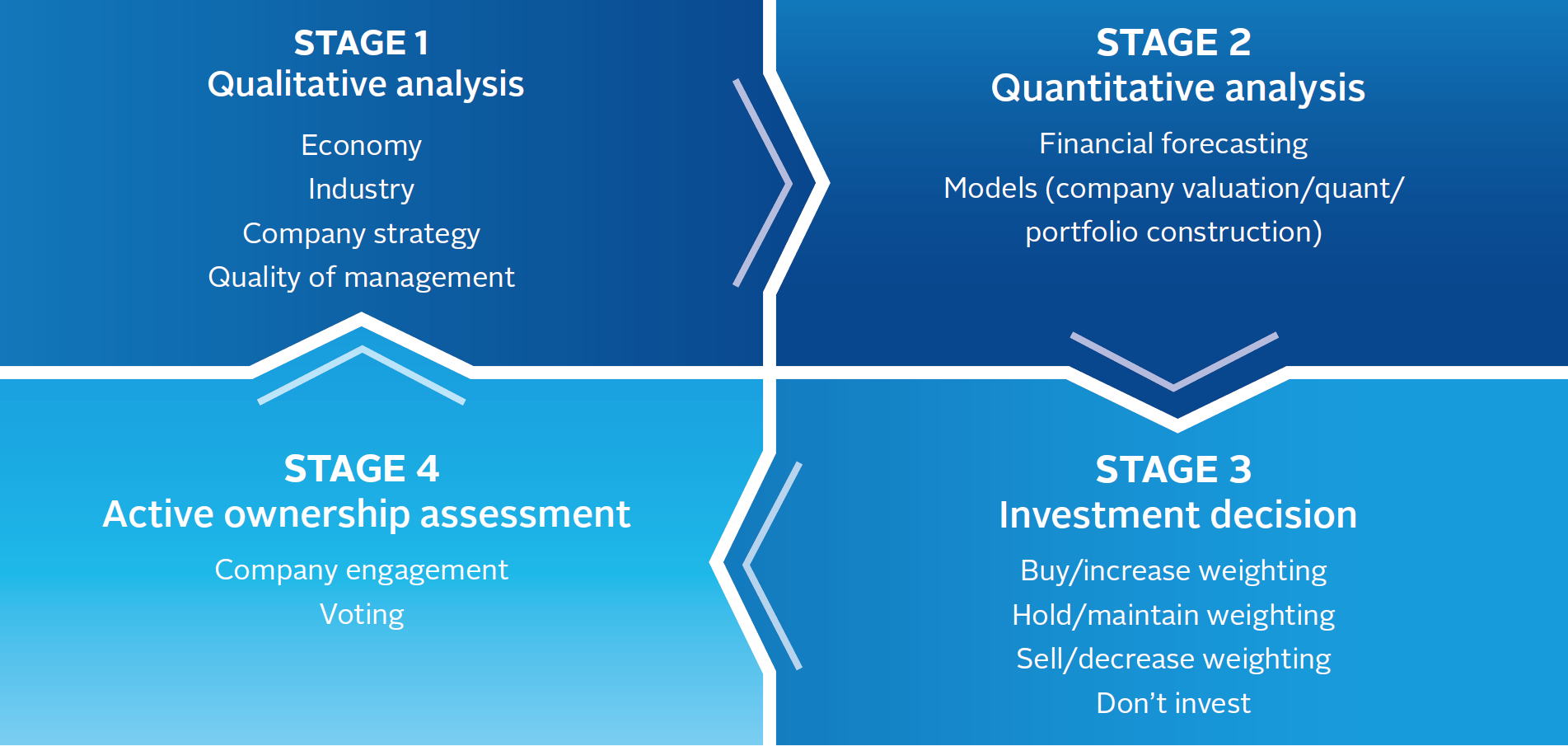 A Practical Guide To Esg Integration For Equity Investing Reports