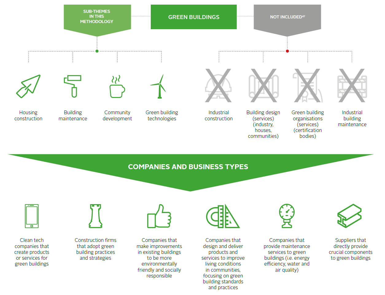 Impact Investing Market Map Green Buildings Reportsguides Pri