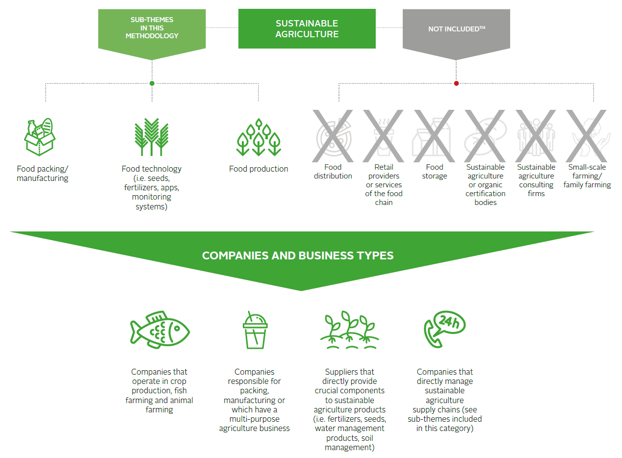Impact investing market map: Sustainable agriculture   Reports