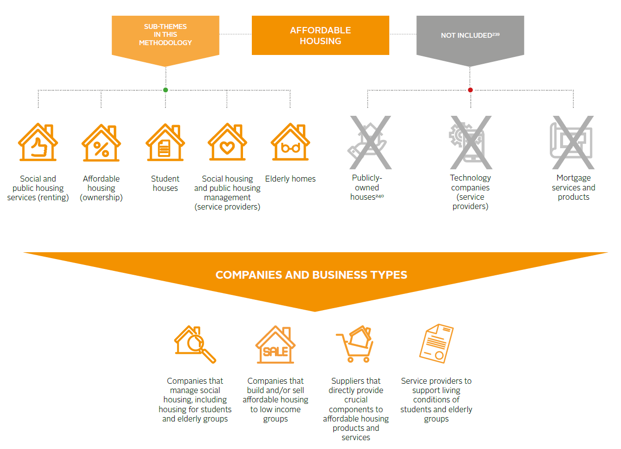 Impact investing market map: Affordable housing | Reports