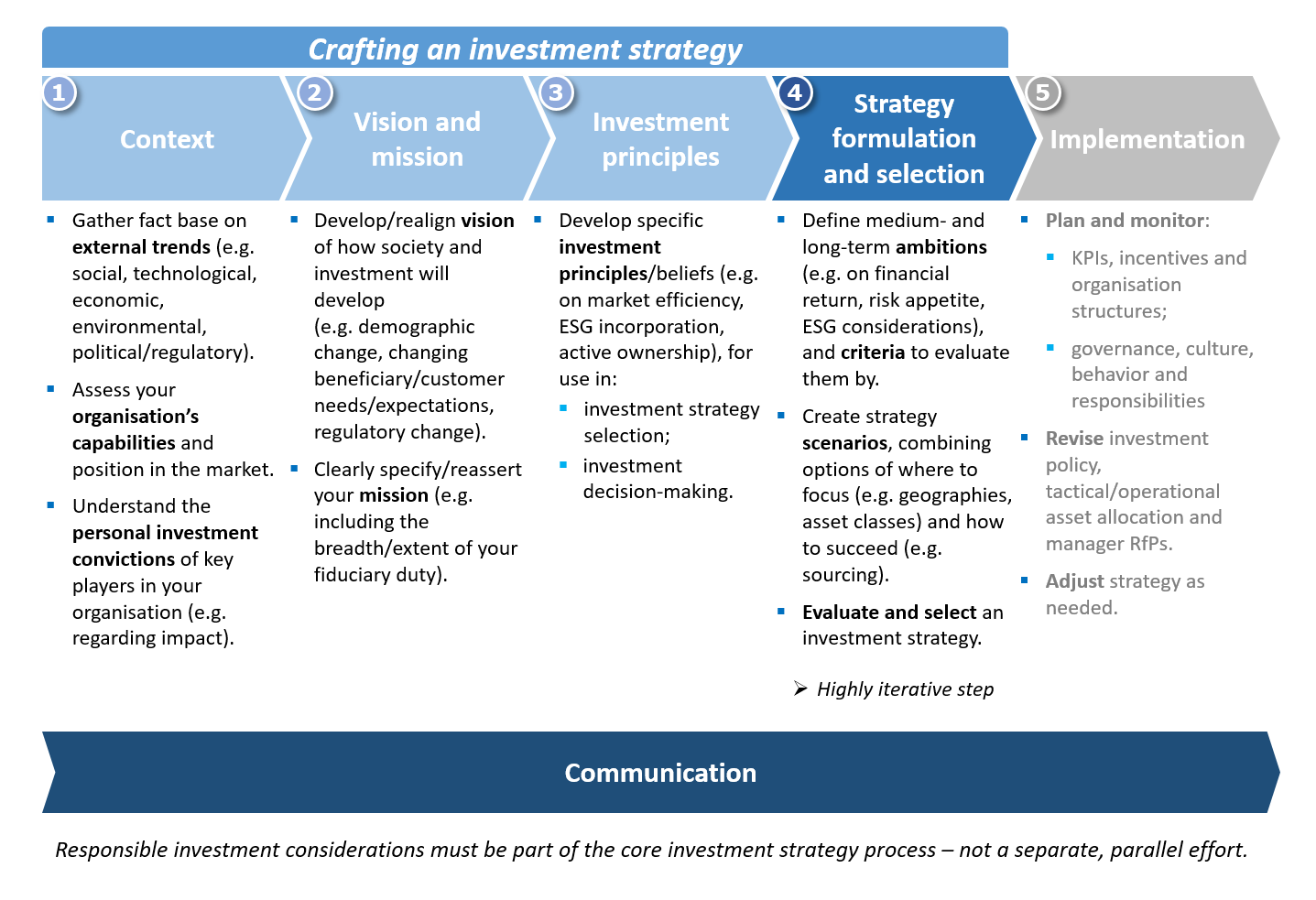 The investment strategy process | Reports/Guides | PRI