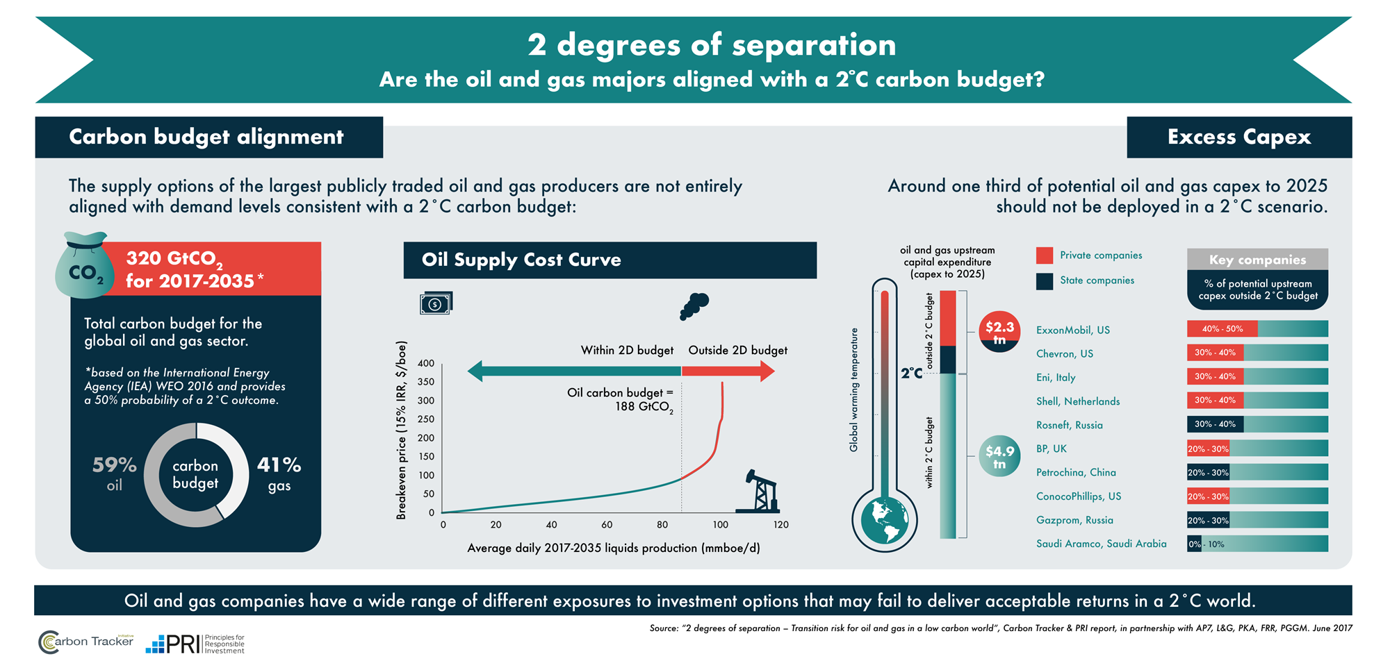 2 Degrees Of Separation Transition Risk For Oil And Gas In A Low Carbon World Reports Guides Pri