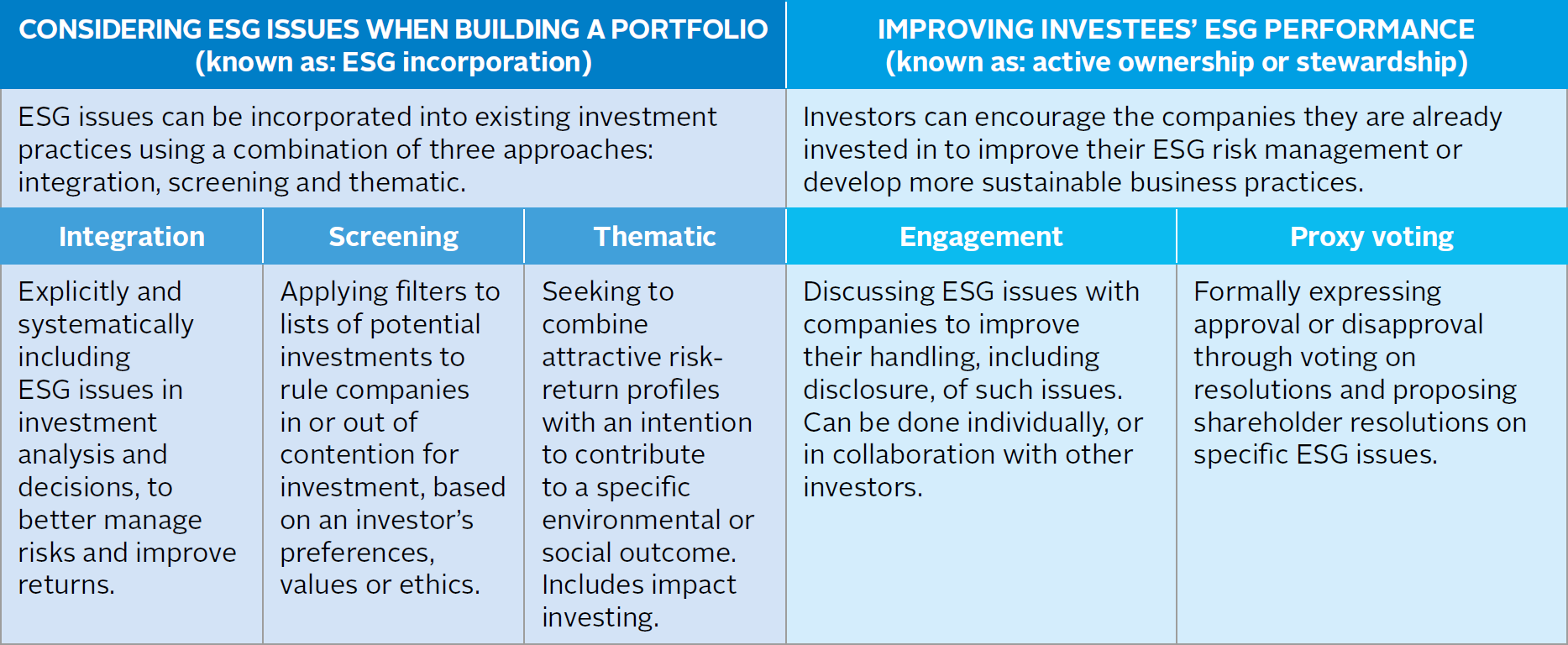 What is responsible investment? | Articles | PRI