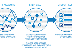 Three steps to develop a climate change strategy