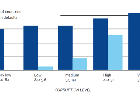 Corruption levels of 87 countries (Corruption Perception Index) and sovereign defaults since 1970