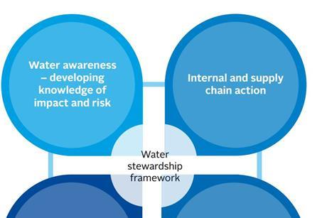 water engagement framework