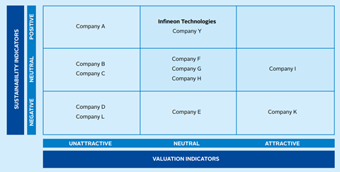 Integrated view for investment idea generation
