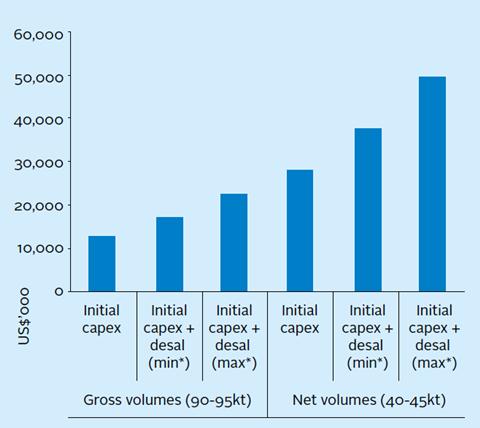 Evaluating ESG impact on project costs | Case studies | PRI