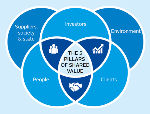The five pillars of shared value