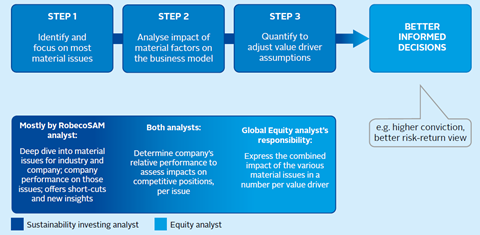 Robeco's process for integrating ESG factors into valuation models and decision making