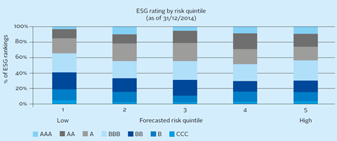 Percentage of ESG ratings within forecasted total risk quintiles