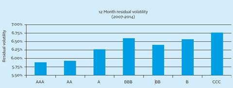 Average residual volatility 2007-2014