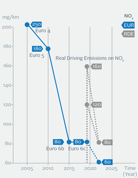 NOX emissions under the current test (blue) and real world (grey) procedure.