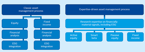 Classic asset management process with ESG consideration vs expertise driven asset management process of an ESG specialist