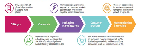 Consumer plastics touch a range of industries