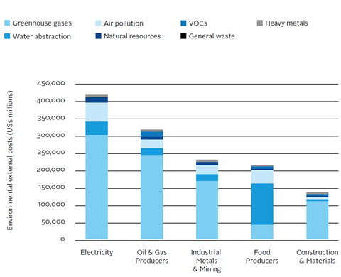 External environmental costs for different sectors