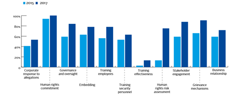 Companies disclosing on all basic indicators