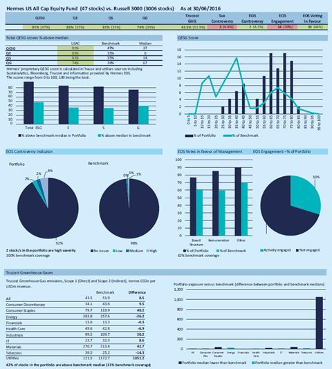 Output of the ESG portfolio monitor