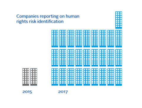Companies that reported on human rights risk identification