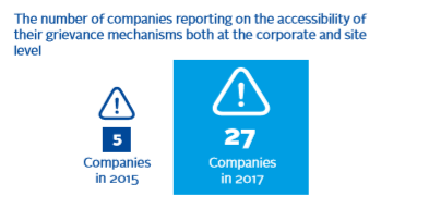 Number of companies reporting on the accessibility of their grievance mechanisms both at the corporate and site level