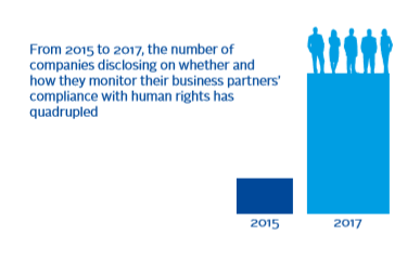 Number of companies disclosing on whether and how they monitor their business partners' compliance