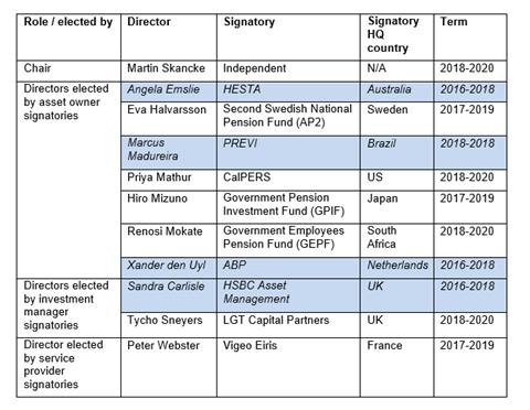 Current board directors