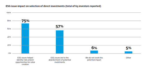 Esg issue impact on selection of direct investments