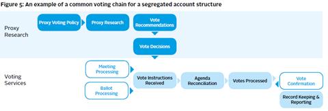 voting chain