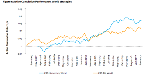 Active cumulative performance, World strategies