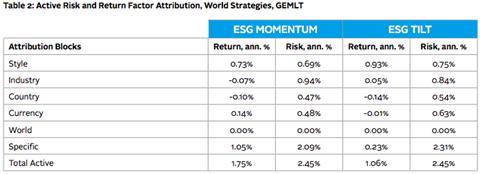 Table 2: Active Risk and Return Factor Attribution, World Strategies, GEMLT