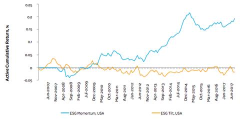 Active Cumulative Performance, USA strategies