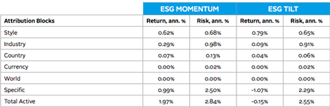 Active Risk and Return Factor Attribution, USA Strategies, GEMLT