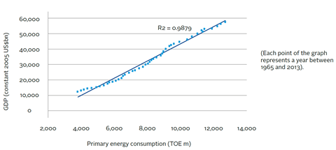 Regression test on global GDP and energy consumption between 1965 and 2013