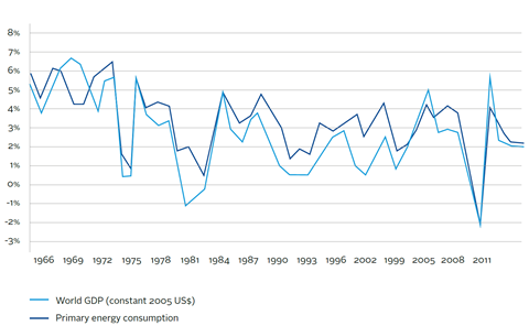 Correlation between the global annual change in GDP and in primary energy consumption (1966-2013)