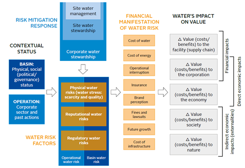 Response factors and operational value