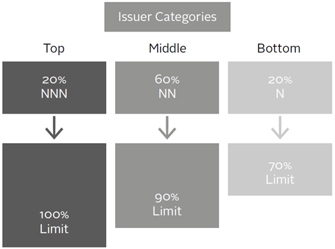 KfW issuer categories