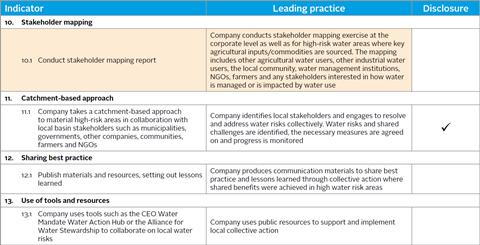 company checklist 4