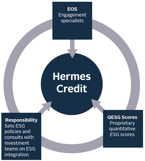 Engagement as an integral part of Hermes Credit's investment approach