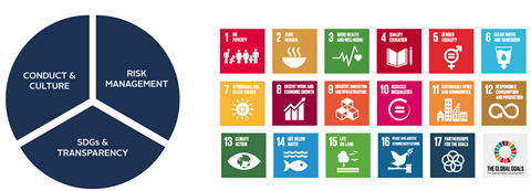 The SDGs provide a framework for PIMCO to measure social & environmental impact