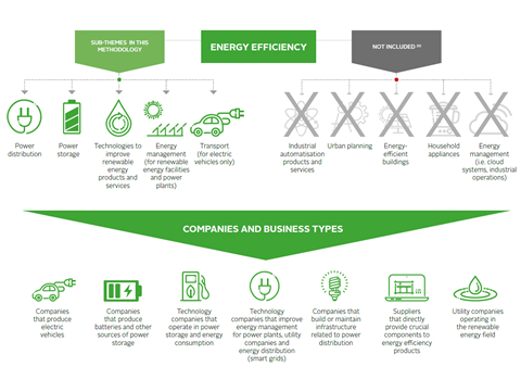 marker map energy efficiency