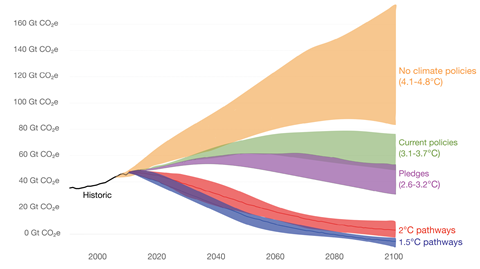 Figure 1: A forceful inevitable policy response will be needed to reduce emissions towards a 2°C trajectory.