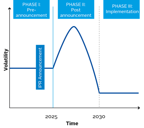 Figure 2: Investment Phases of an Inevitable Policy Response and Volatility