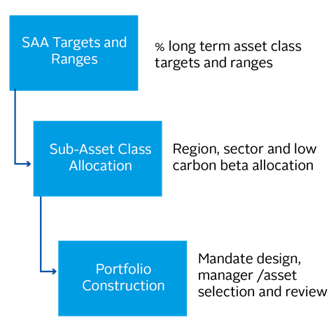 SAA processes and portfolio construction