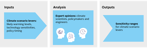 Figure 6: Scenario-building identifies important sources of uncertainty and establishes likely levels of variation